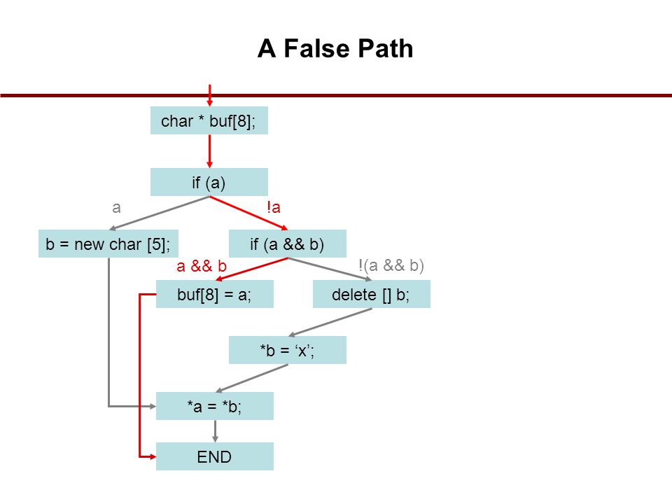 A False Path char * buf[8]; if (a) a !a b = new char [5]; if (a && b)